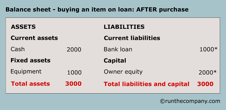 balance sheet - buying an item on loan - AFTER purchase