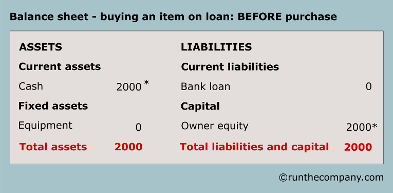 balance sheet - buying an item on loan - BEFORE purchase