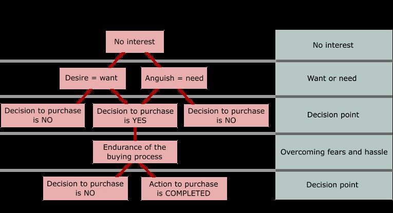 sale no-sale decision tree