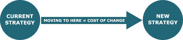 cost of changing a business strategy