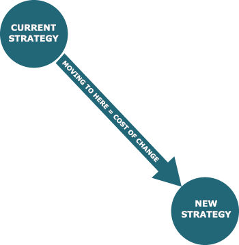 cost of changing business strategy