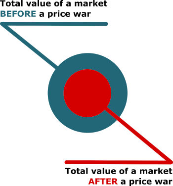 value of market before and after price war