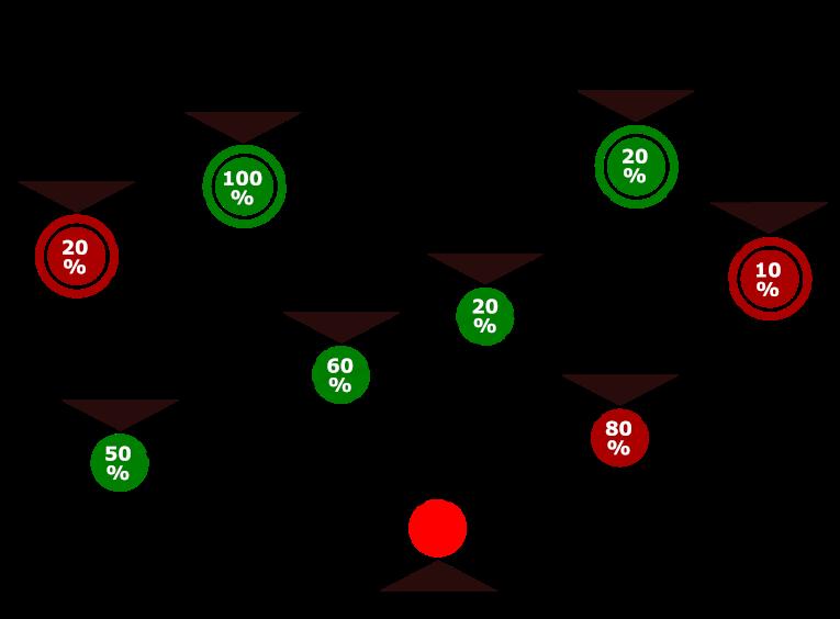 sales decision making percentage influencers