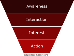 awareness sales funnel