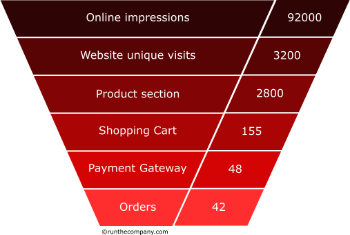 ecommerce sales funnel with stats