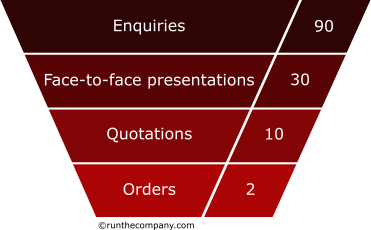 enquiries sales funnel with stats