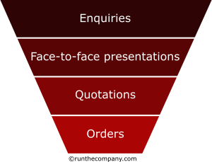 enquiries sales funnel