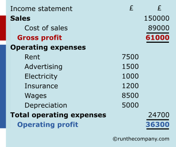 income statement highlighted sections