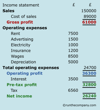 income statement highlighted totals