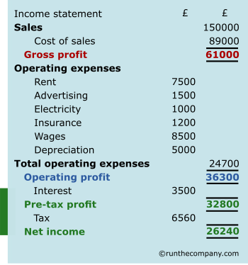 income statement net profit