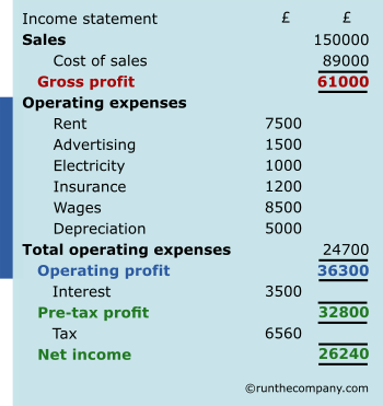 income statement operating expenses