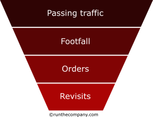 retail sales funnel